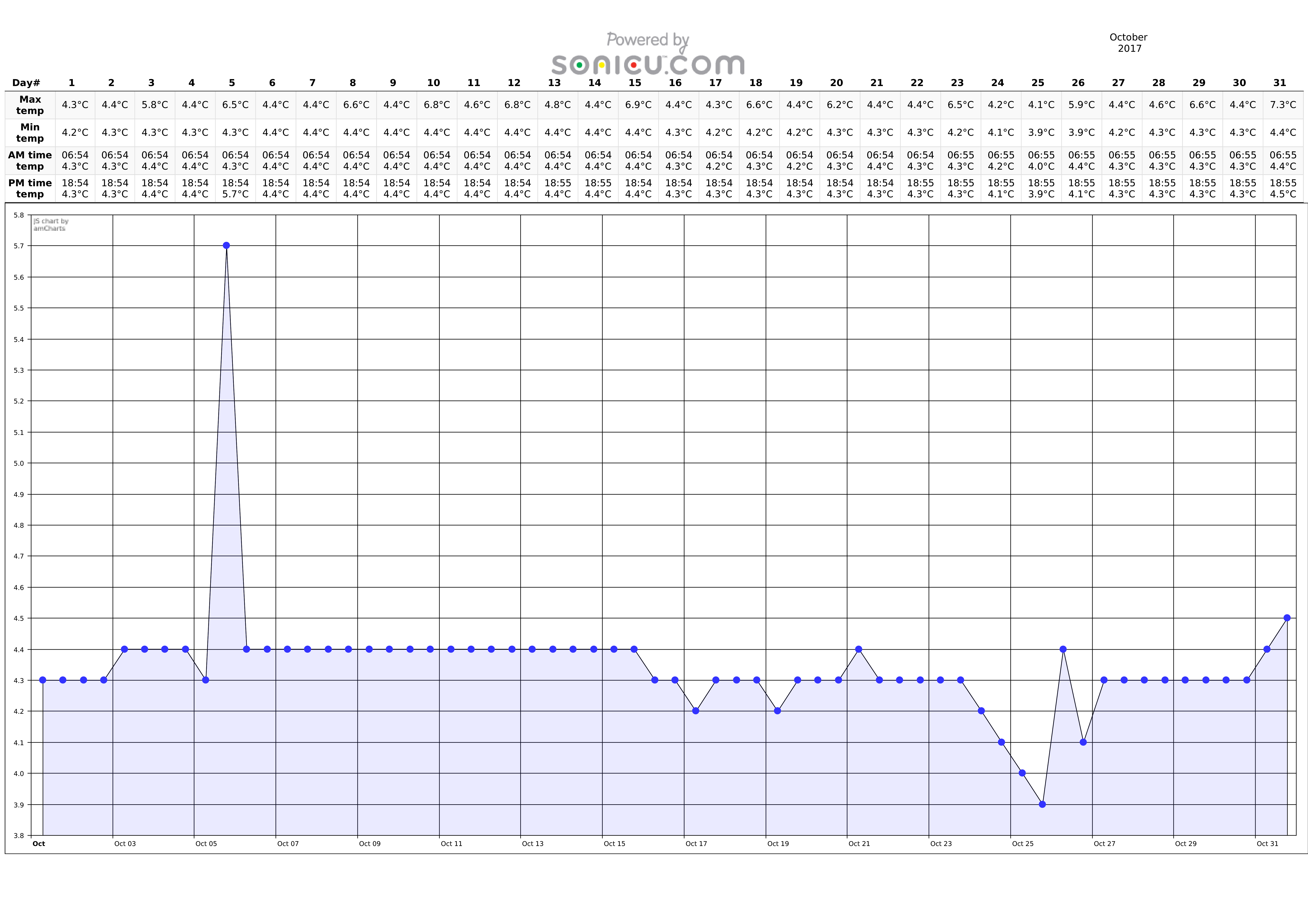 Sonic CDC-compliant temperature logs
