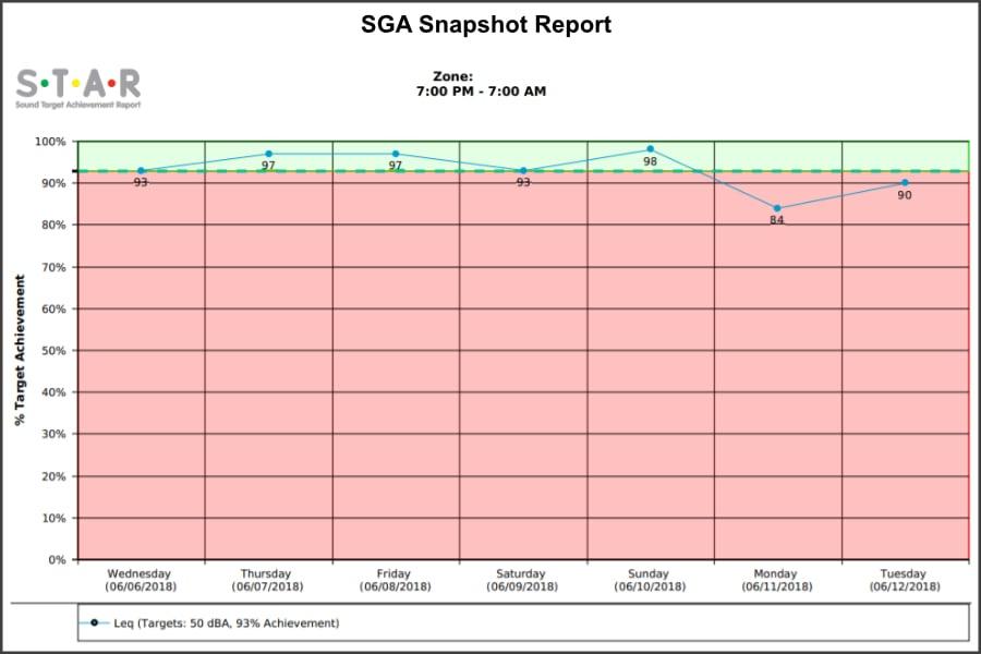 SGA-snapshot-report-900x600