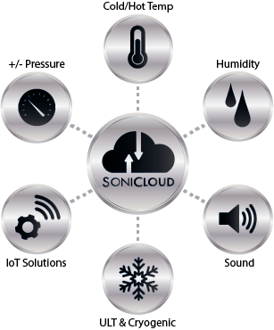Sonicloud-remote-wireless-monitoring-and-reporting