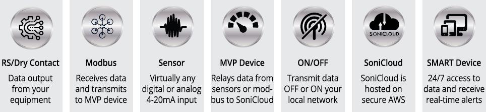 Sonicu-deployment-icons-key-1