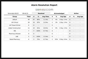 alarm-resolution-900x600-1