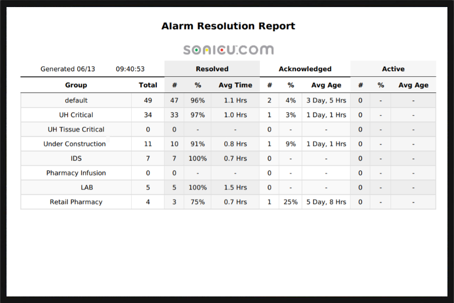 alarm-resolution-900x600-1