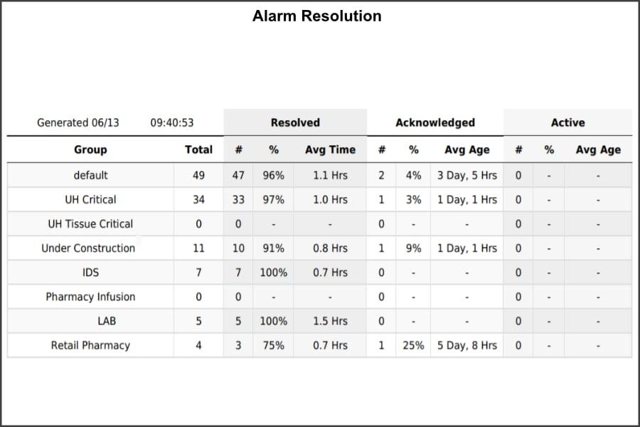 alarm-resolution-900x600-2
