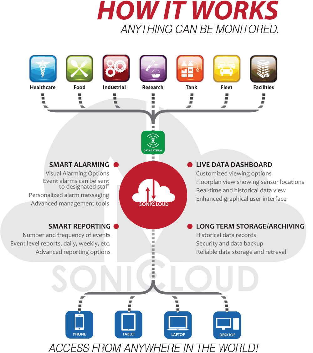 Sonicu wireless monitoring has programs for hospital noise reduction, wireless temperature monitoring, tank level monitoring and machine monitoring.