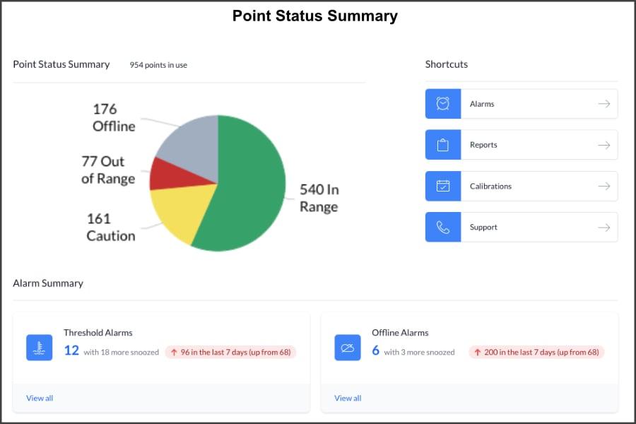 point-status-summary-900x600
