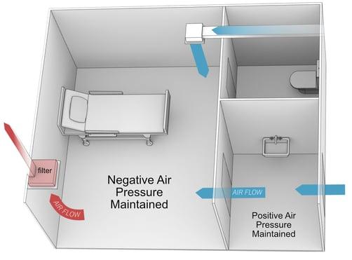 room-pressure-diagram-room