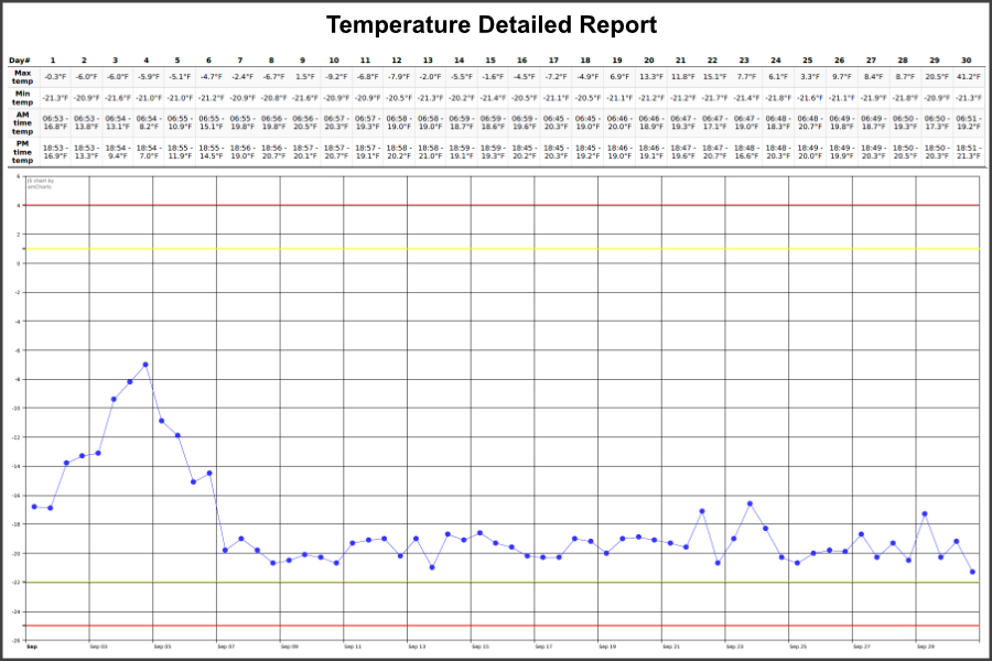 temperature-log-report-900x600