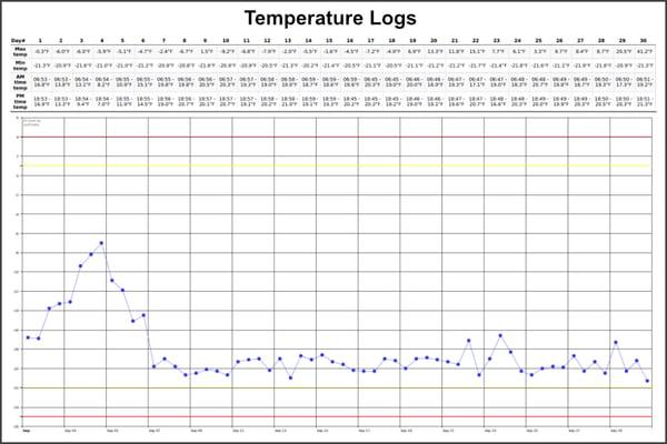 temperature-logs-900x600