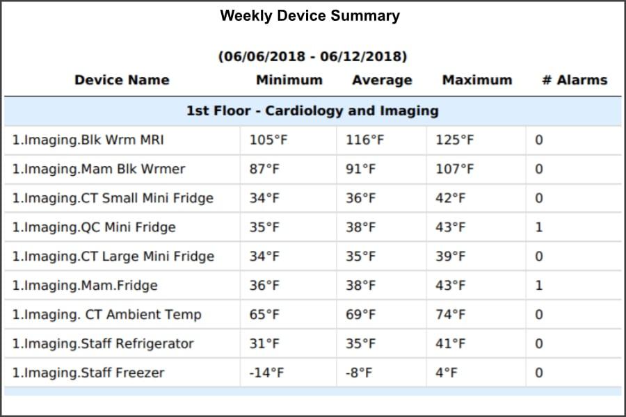 weekly-device-summary-900x600