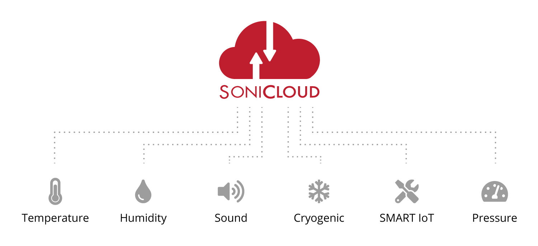 Sonicu-Sonicloud-4